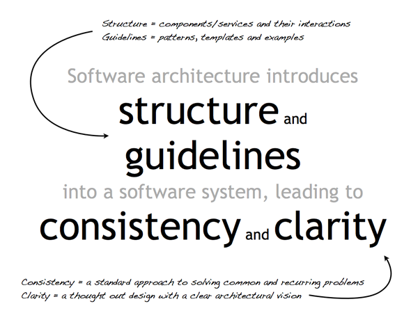 Software architecture introduces structure and guidelines into a software system, leading to consistency and clarity