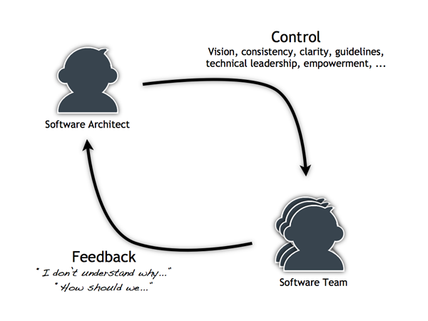Software architecture introduces control