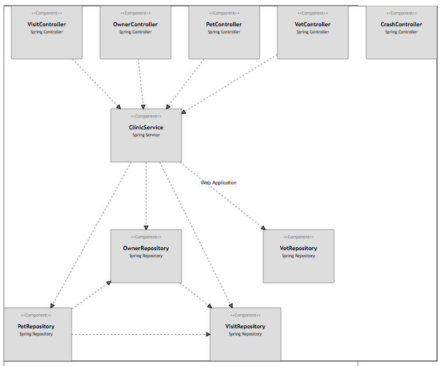 A component diagram for the Spring PetClinic web application