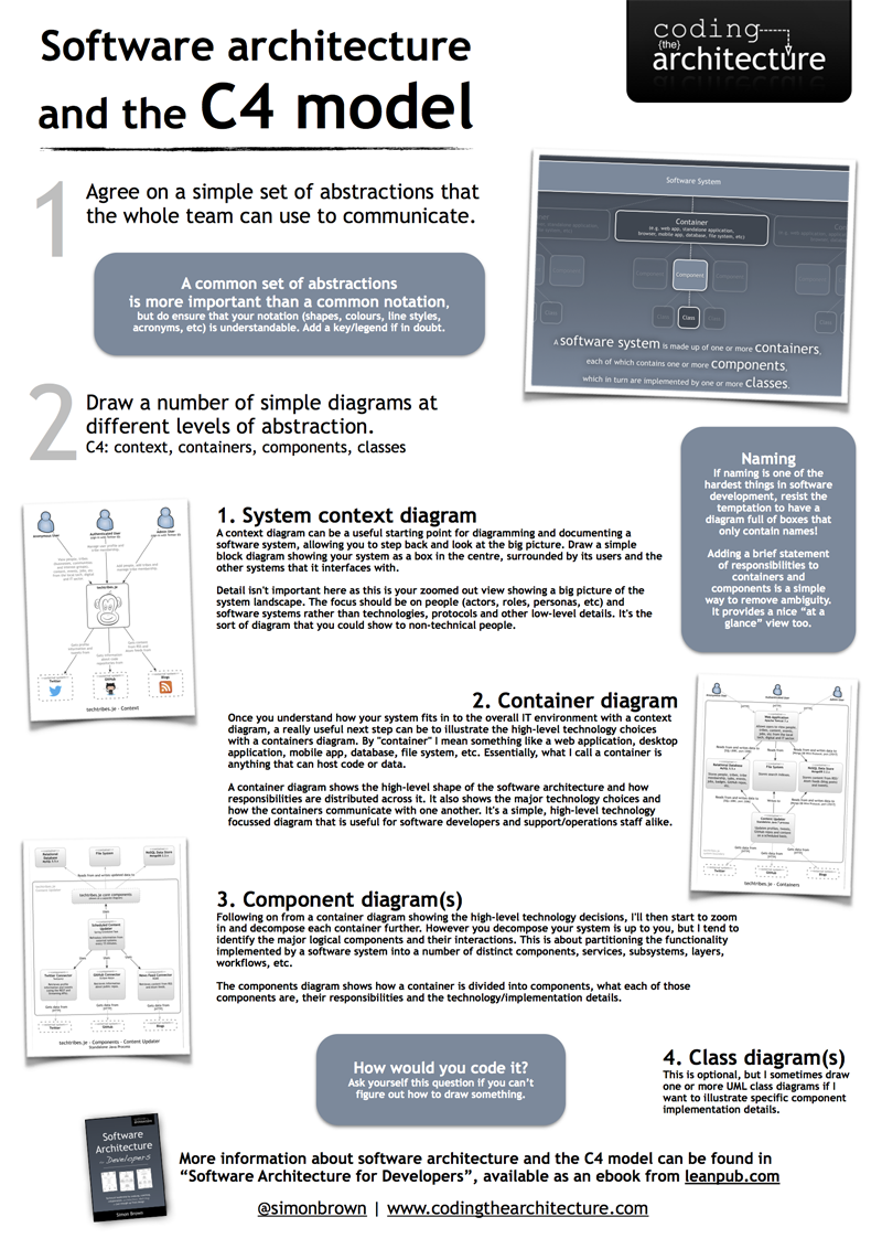 C4 model poster coding the architecture software architecture and the c4 model pooptronica Image collections