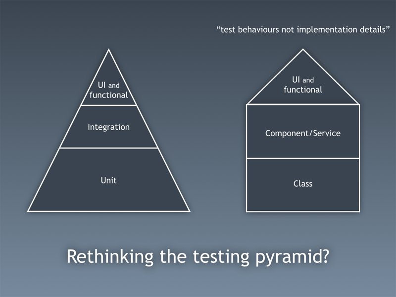 Rethinking the testing pyramid?