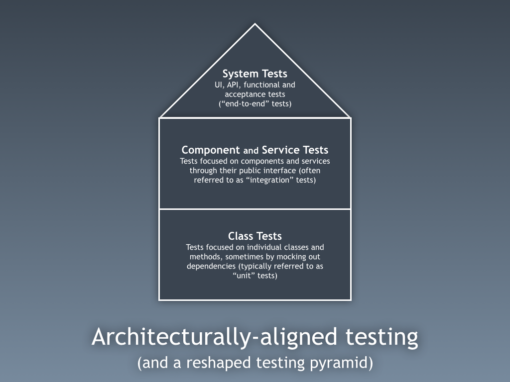Architecturally-aligned testing