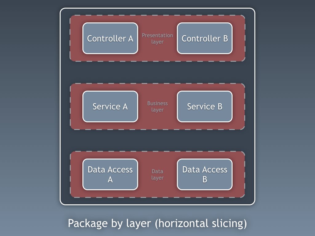 Package by layer