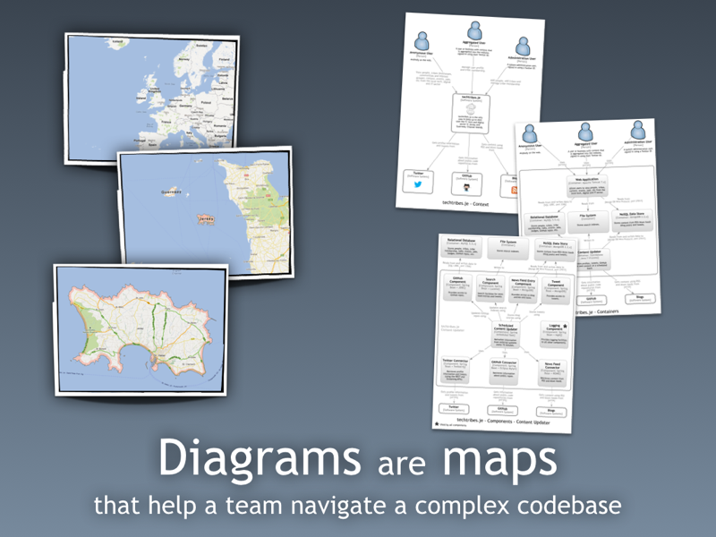 Software Architecture Diagrams Should Be Maps Of Your Source Code