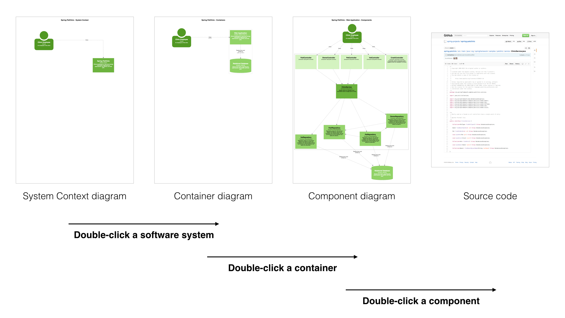 Software architecture diagrams are maps of your code