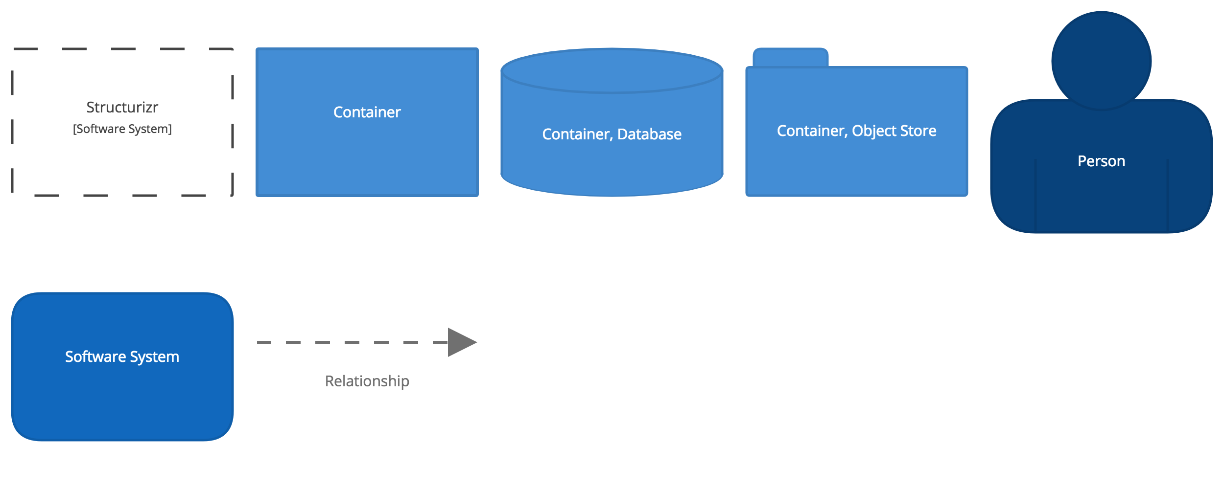 Structurizr - Containers - Diagram key
