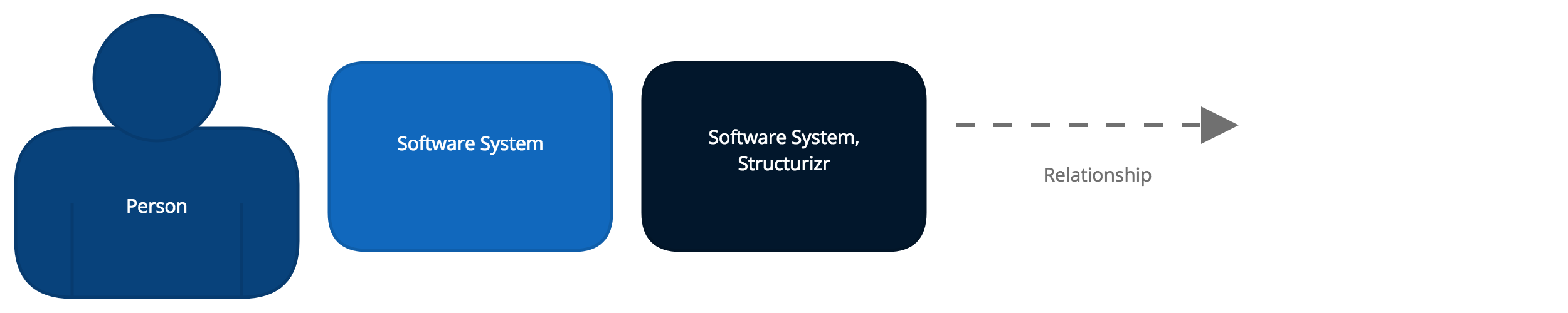 Structurizr - Context - Diagram key