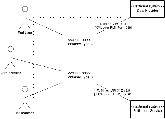 Sketching Api Connections Coding The Architecture