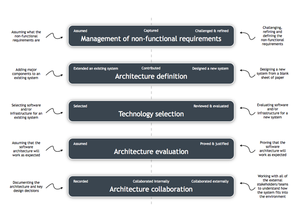What is the role of a software architect? - Coding the Architecture