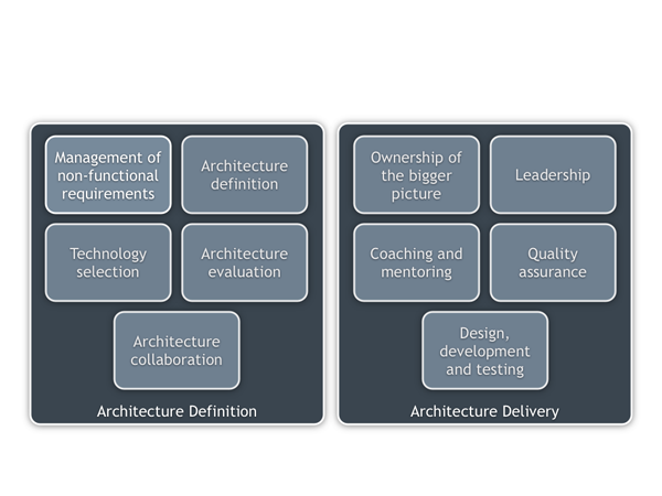 Role summary for a hands-on software architect