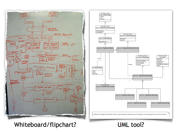You don 39 t need a uml tool coding the architecture for Program design tools