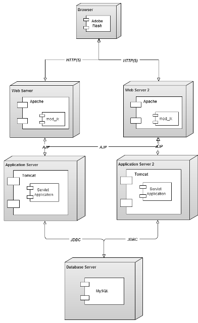 Component deployment coding the architecture component diagram ccuart Image collections