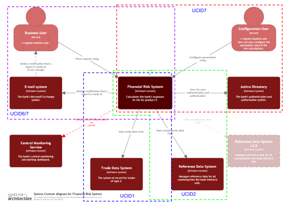 A system context diagram for a financial risk system with multiple use cases tagged