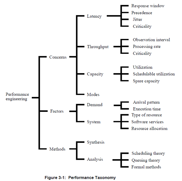 Performance Taxonomy