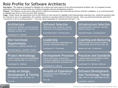 Role Profile for Software Architects