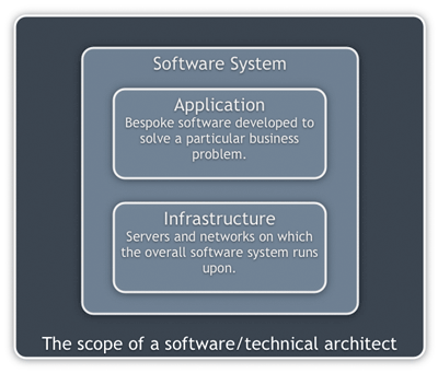 The scope of a software/technical architect